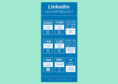 Infographie – Les chiffres LinkedIn 2017